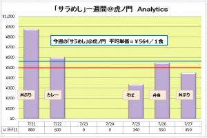 「サラめし」Analytics